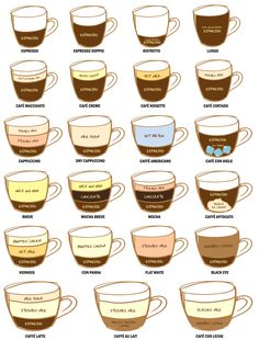 Know your #coffee.