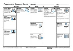 The Requirement Discovery Canvas is a visual tool that helps teams discover and organise software requirements. Inspired by the Business Model Canvas, it provi… Business Analyst, Business Education, Process Infographic, Infographics, Business Model Canvas, Innovation Strategy, Technical Writing, Business Requirements, Thing 1