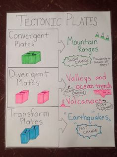 Tectonic plates anchor chart.