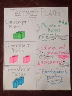 Tectonic plates anchor chart.