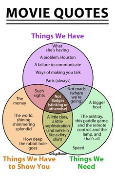 THE GRAPHIC TRUTH: The Venn Diagram of Movie Quotes