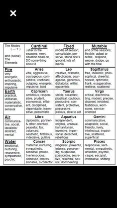 Astrological Modes and Elements numerology aquarius numerology capricorn numerology horoscopes numerology pisces numerology virgos chart births chart cheat sheets chart free chart numbers chart reading chart relationships Astrology Planets, Learn Astrology, Astrology Numerology, Astrology Chart, Astrology Zodiac, Astrology Houses, Sagittarius, Moon Astrology, Pisces Traits