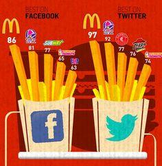Les Fast Food sur les réseaux sociaux.