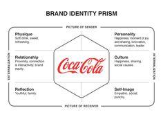 Coca Cola - Brand Identity Prism