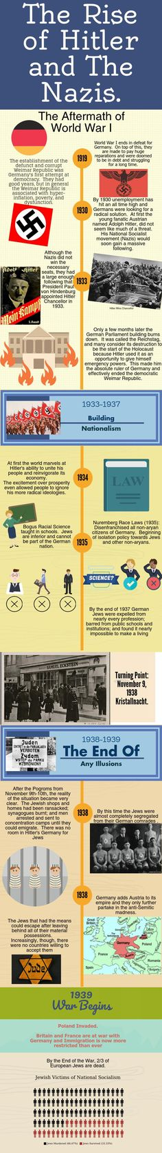 The Holocaust: Beginnings. | @Piktochart Infographic