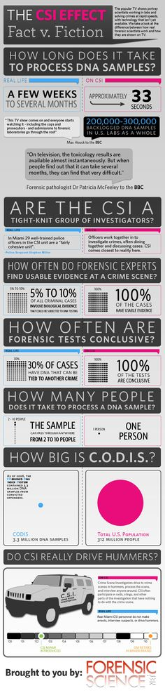 CSI Miami vs Reality [infographic] // I feel like this should be handed out to potential jurors. In many criminal  cases, jurors have acquitted people who should've been convicted on good circumstantial evidence based on the fact there was no DNA evidence. Seriously?