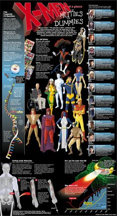 X-Men at a glance