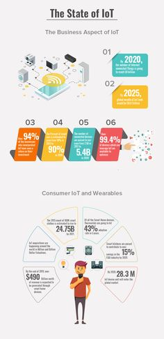 The demand that the IoT mobile app industry is witnessing has presented a positive sentiment driven the outlook for the technology, which in turn have given birth to the statistics presented. Here this infographic is showcasing the technology's rise. App Development Cost, App Development Companies, Application Development, Infographics Design, Landing Page Design, Cloud Based, Statistics, Mobile App, Birth