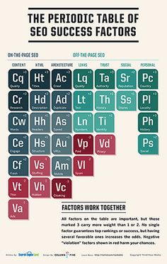 """Two years ago, we released """"The Periodic Table Of SEO Ranking Factors."""" Now we're back with an update. We've introduced some new elements, adjusted a few rankings and given the table a more encompassing name, The Periodic Table Of SEO Success Factors. Inbound Marketing, Marketing En Internet, Marketing Digital, Online Marketing, Marketing News, Facebook Marketing, Content Marketing, Media Marketing, Seo Guide"""
