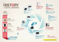 The history of digital cameras Best Digital Camera, Digital Cameras, Photography Lessons, Digital Photography, Camera Phone, Photojournalism, Inventions, History, Inspire