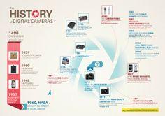 The history of digital cameras