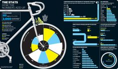 The dangers of cycling #infographic