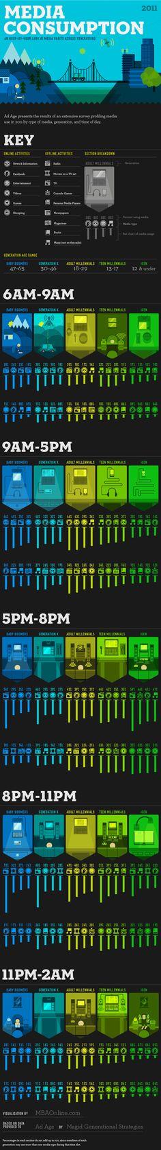 Welke media gebruikt welke generatie op welk moment van de dag? (infographic) | X, Y of Einstein?