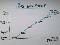 Ich war einfach super schlecht ausgerüstet auf der rp13. Ich hatte nur Stifte dabei, Papier und ein Smartphone.