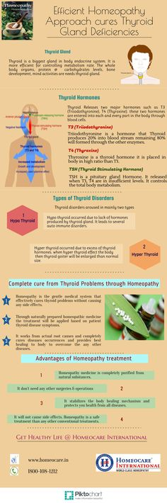 The body's each and every processes is controlled by the Metabolism rate. This activity needs thyroid hormones to regulate metabolism, development of bones, brain. The stimulation of thyroid gland needs proper hormone production it is possible with homeopathy treatment. Homeocare International provides thyroid treatment in homeopathy it recovers the thyroid function with safe approach.