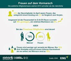 #XING und #Frauen