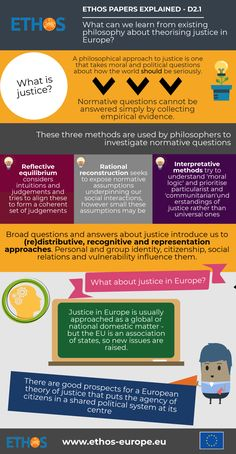 What can we learn from existing philosophy about theorising justice in Europe? Empirical Evidence, First Step, Summary, Investigations, Philosophy, Insight, Infographic, Politics, Van