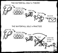 SDLC in theory and in practice Agile Software Development, Software Testing, Working Mom Humor, Create Your Own Cartoon, Manager Humor, K Quotes, Funny Test, Technology Humor, Success And Failure