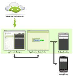 AppInventor-Doc-Diagram