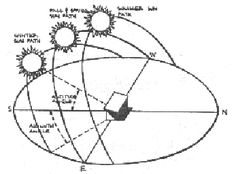 Angles and orientation for passive solar design