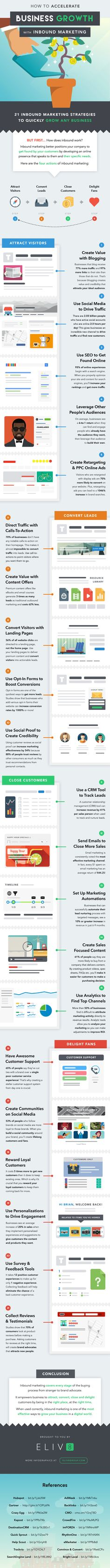 21 Powerful Business Growth Strategies (Infographic)