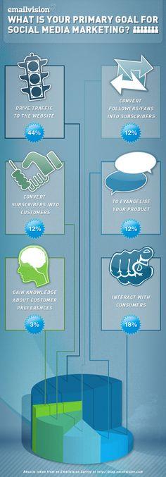 ¿Cuál es tu primer objetivo para el Social Media Marketing? #infografia #infographic #sm #marketing