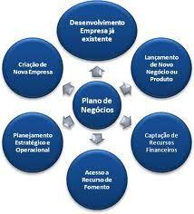 JORGENCA - Blog Administração: Como criar e montar um Plano de Negócios