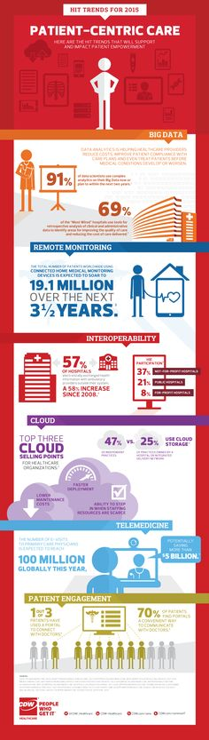 Healthcare IT Trends for 2015 from CDW Healthcare.