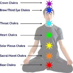 BETTER UNDERSTANDING OF THE COLORS OF THE AURA....My Life, The Realest Shit I ever Wrote: AURA COLOR MEANINGS Chakra Meditation, Chakra Healing, Aura Colors Meaning, Better Healthcare, Chromotherapy, Chakra System, Seven Chakras, Color Meanings, Solar Plexus Chakra