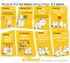ArtBeez Value Proposition Consumer Marketing, Value Proposition, Self Awareness, Inspiration For Kids, Business Management, Non Profit, Persona, Encouragement, How To Plan
