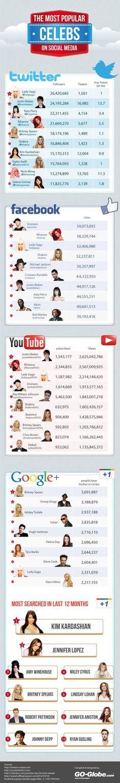 Los famosos más populares de las redes sociales, la infografía de la semana