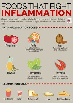 use your diet to fight inflammation, foods that help fight inflammation and foods tht cause inflammation: #health
