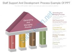 staff support and development process example of ppt Slide01