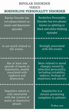 113 Best Bipolar Disorder images in 2018 | Anxiety disorder