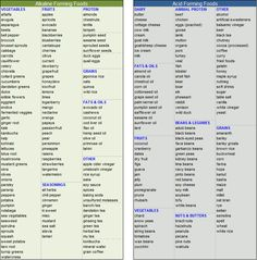 Alkaline Foods Vs Acid Foods  Health    Ph Chart And Food