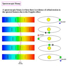 Spectroscopic Binary Stars. Only the motion of one of the stars is needed to deduce the existence of the binary system. (Credit: James Schombert)