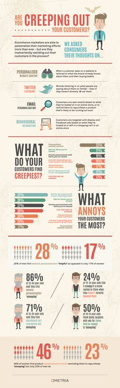 Are You Creeping Out Your Customers? - Do you fancy an infographic? There are a lot of them online, but if you want your own please visit http://www.linfografico.com/prezzi/ Online girano molte infografiche, se ne vuoi realizzare una tutta tua visita http://www.linfografico.com/prezzi/