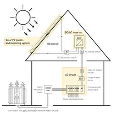 Solar industry is booming, Requirement of home solar installers are increasing. Home solar system can utilize home the power and help to save lots of money. http://sun-windsolutions.com/home-solar-power/  #HomeSolarInstallers