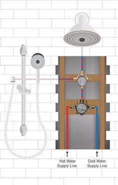How to install a delta shower system with handheld showerhead Master Bathroom Vanity, Master Bathroom Layout, Modern Bathroom Sink, Bathroom Faucets, Basement Bathroom, Shower Installation, Plumbing Installation, Shower Plumbing, Shower Faucet