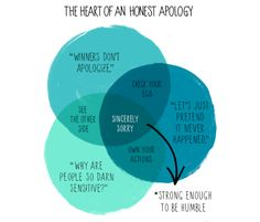"""The Heart of an Honest Apology"" from ""The 4 dangers of never saying you're sorry"" by Unstuck Community."