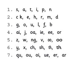 Google Image Result for http://jollylearning.co.uk/wordpress/images/LetterSounds.gif    Jolly Phonics Order of letters
