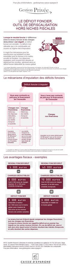 Gestion Privée - Le déficit foncier, outil de défiscalisation hors niches fiscales.
