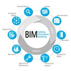 BIM process - plan, design, build, manage