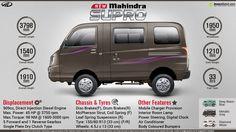 cc9ddb3789 Mahindra Supro - Stylish 8 Seater Diesel Van