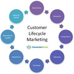 images about ux  customer experience diagrams on pinterest    customer lifecycle marketing visual by connection model