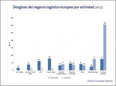 Desglose del negocio logístico europeo según la actividad | Cadena de Suministro