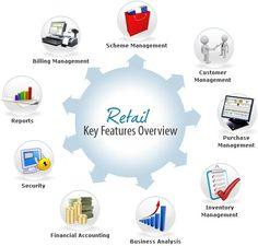 Retail Management software solution Key features overview diagram