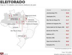 Pará tem 7 das 10 cidades com menor proporção de eleitor por habitante http://glo.bo/1AQPIBT (Foto: Arte/G1)