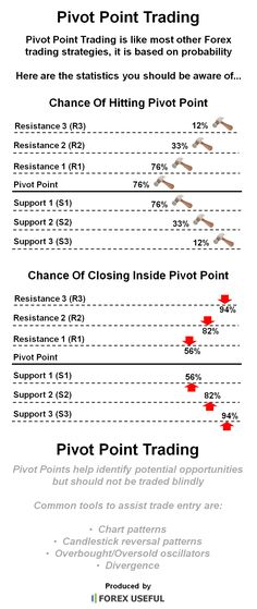 Forex trading pivot points strategy 1500