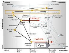 An introduction to Wardley 'Value Chain' Mapping Power Tv, How To Gain Confidence, Business Design, Economics, The Fool, Insight, Marketing, Digital, Maps